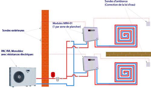 Installer une pompe chaleur les sch mas types par jacques ortolas - Chauffage au sol pompe a chaleur air eau ...