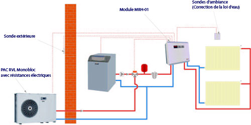 Installer une pompe chaleur les sch mas types par jacques ortolas - Radiateur pour chaudiere basse temperature ...