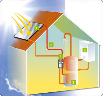 chauffe eau solaire individuel une installation compl te. Black Bedroom Furniture Sets. Home Design Ideas