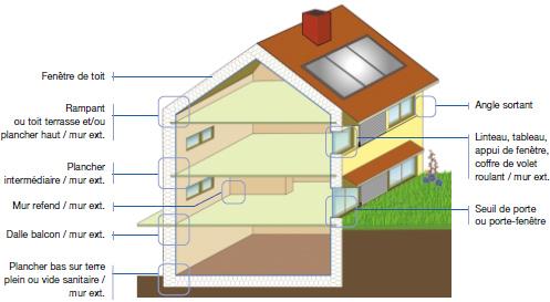 La maison passive sans chauffage par jacques ortolas - Vol sans effraction maison ...