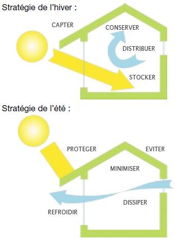 Maison solaire passive pdf