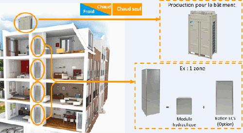eau chaude sanitaire basse conso chauffe eau thermodynamique pour habitat collectif. Black Bedroom Furniture Sets. Home Design Ideas