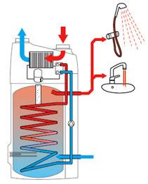 eau chaude sanitaire basse conso chauffe eau thermodynamique et ventilation maison. Black Bedroom Furniture Sets. Home Design Ideas