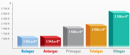 gaz en citerne : avant d'acheter, comparez les prix ! - Consommation Moyenne De Gaz Pour Une Maison De 100m2