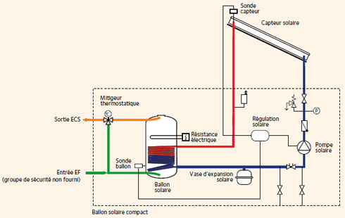 Chauffe eau solaire lectrique ou appoint gaz par v ronique bertrand - Chauffage d appoint solaire ...