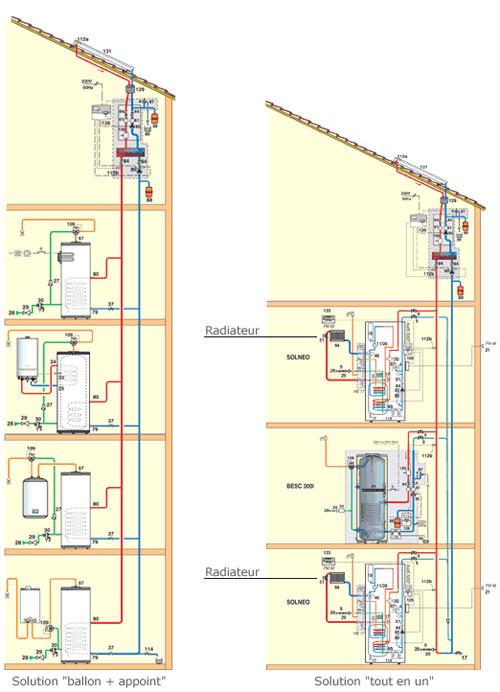 Chauffe eau solaire lectrique ou appoint gaz par - Installation d un chauffe eau a gaz ...