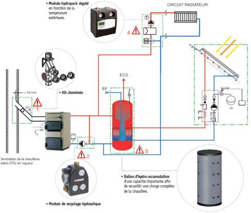 Syst mes bi nergies le solaire en priorit - Panneaux solaires hybrides ...