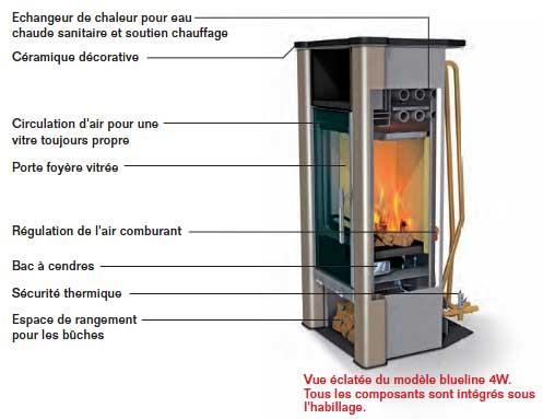 Chauffage central au bois un choix r fl chi par jacques for Chaudiere au bois exterieur