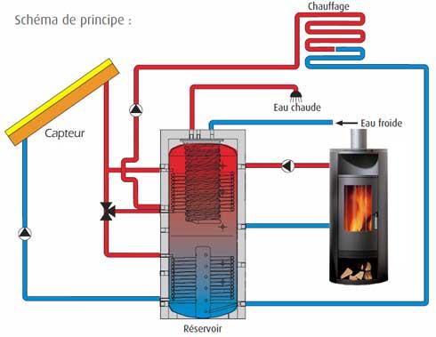 Chauffage solaire et bois
