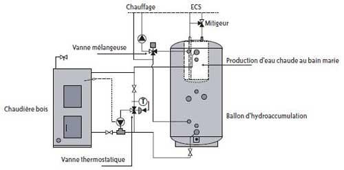 Schéma chaudière et ECS