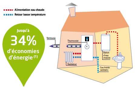 L 39 eau chaude avec une chaudi re gaz condensation par for Chaudiere rt 2012