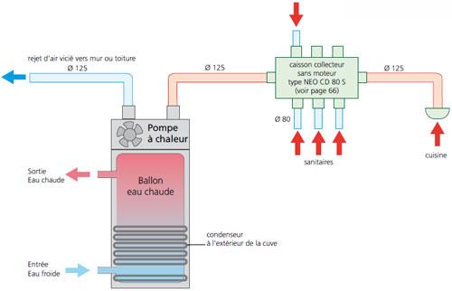 Chauffe-eau thermodynamique et VMC combinés