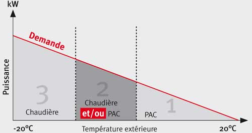 energie gaz la chaudi re condensation s 39 impose par. Black Bedroom Furniture Sets. Home Design Ideas