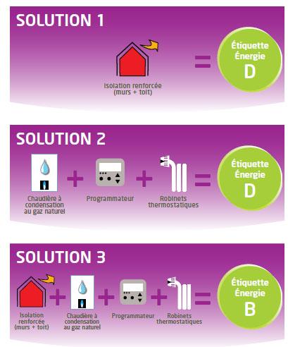 Solutions habitat existant