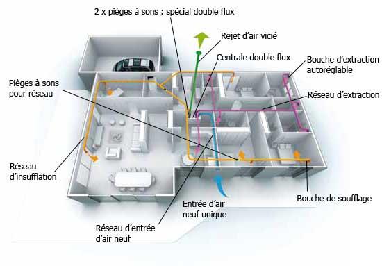 atlantic vmc double flux duolix max hygro. Black Bedroom Furniture Sets. Home Design Ideas