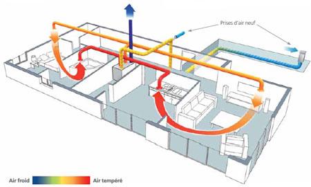 Ventilation en r novation le casse t te - Vmc double flux ou simple flux ...