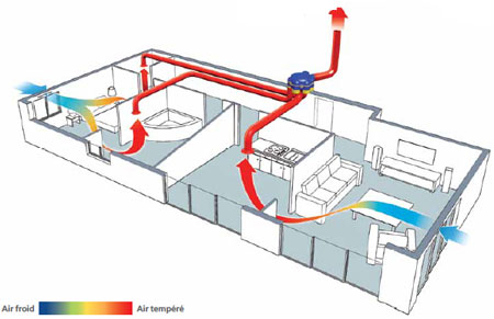 Ventilation en r novation le casse t te par v ronique - Comment installer un ventilateur de salle de bain ...