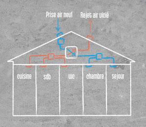 installer soi m me la ventilation dans la maison par. Black Bedroom Furniture Sets. Home Design Ideas