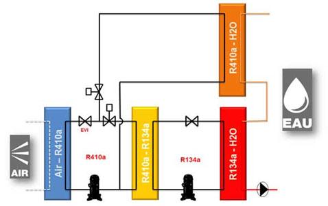 cycles frigorifiques d'une pompe à chaleur très haute température