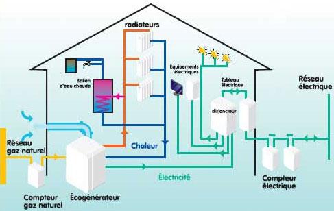Eco g n rateur pour produire de l lectricit par jacques for Generateur d electricite prix