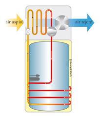 Schéma de principe du chauffe eau thermodynamique
