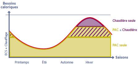En fonction de la température extérieure, la régulation autorisera le fonctionnement de la chaudière et/ou de la PAC