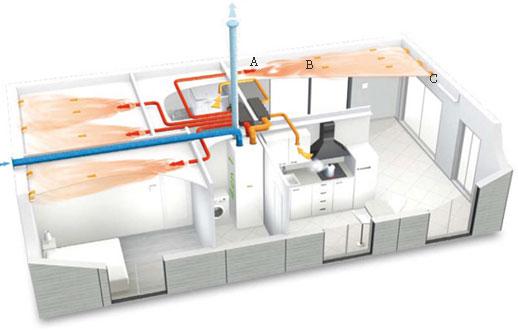 Système VMC