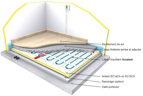 principe du PRE Plancher Rayonnant Electrique