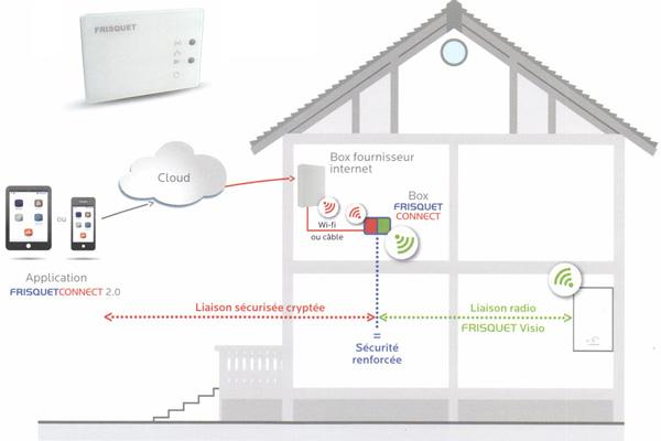 Principe d'une chaudière connectée avec box intermédiaire et liaison sécurisée