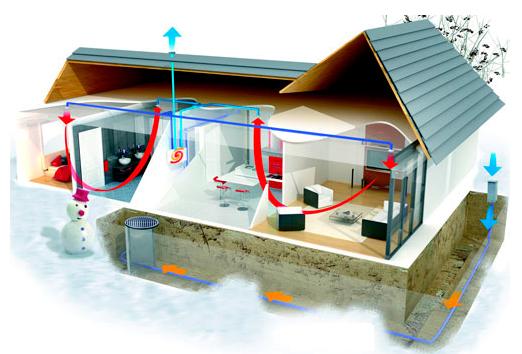 Principe de ventilation VMC double-flux