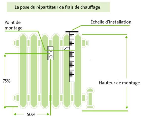 Charges De Chauffage Collectif Répartition