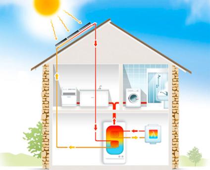 autonomie en eau chaude sanitaire