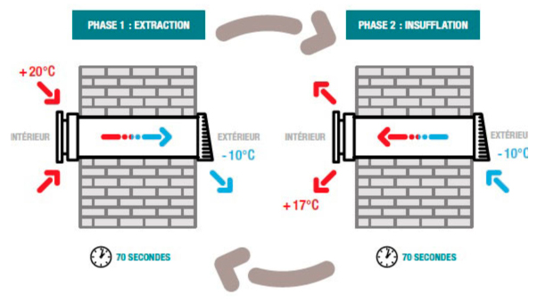Ventilation sans gaine