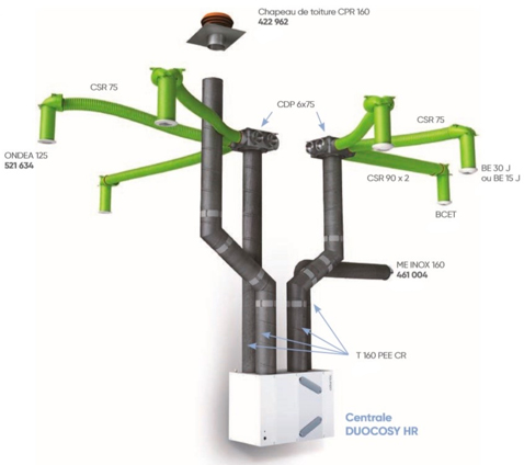 VMC double-flux