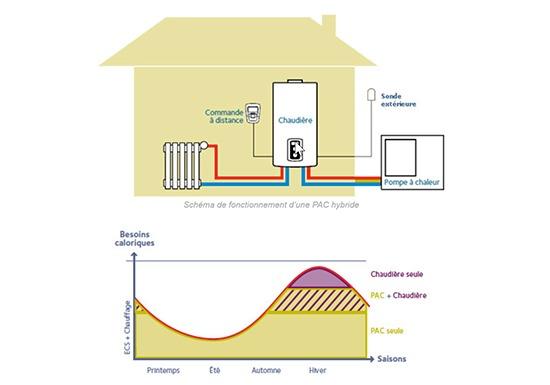 schéma pompe à chaleur