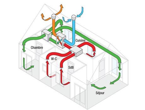 VMC double flux ventilation