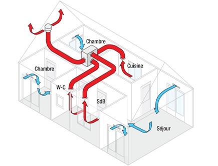 VMC simple flux ventilation