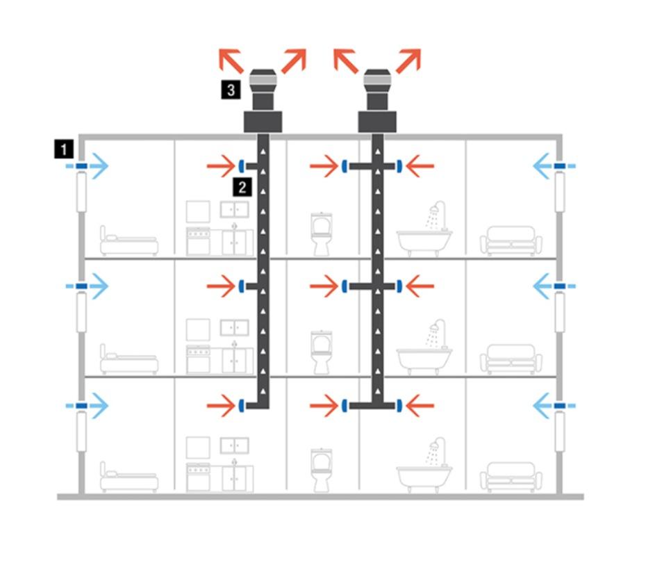 ventilation hybride collectif