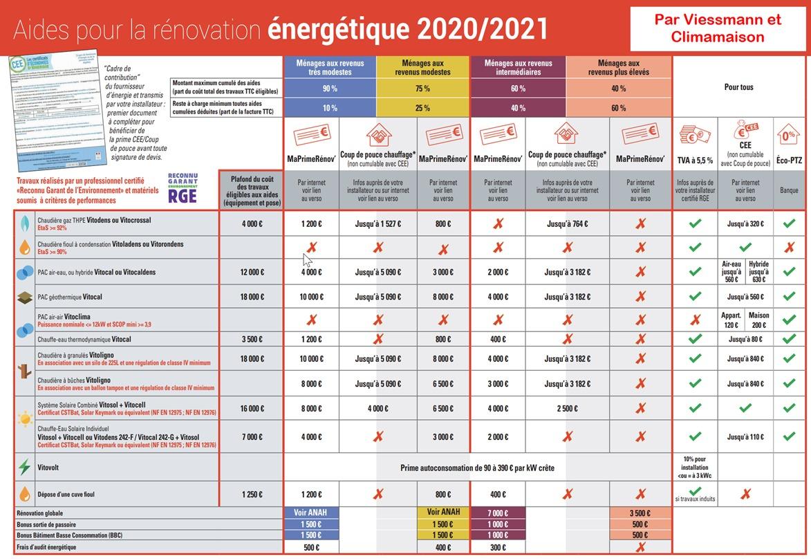 Viessmann aide rénovation énergétique