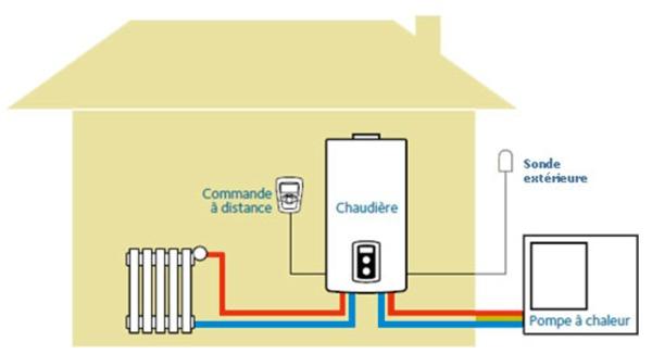 pompe chaleur hybride maison
