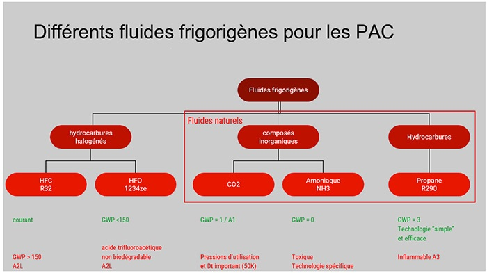 PAC fluide frigorigène