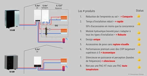 Vitocal Viessmann PAC température