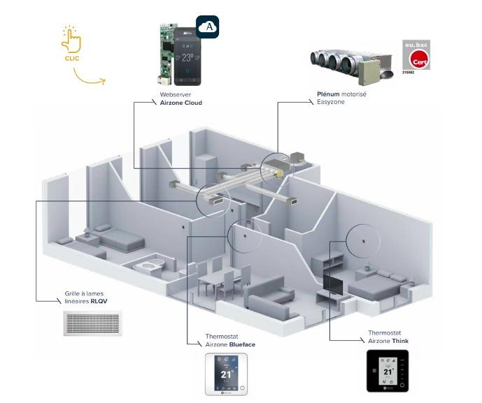 climatisation régulation Easyzone