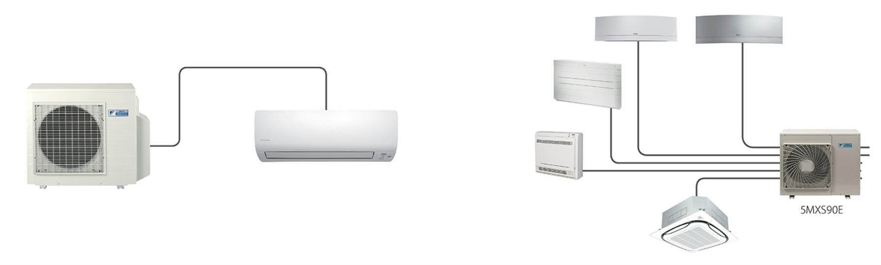 climatisation mono split multi-split