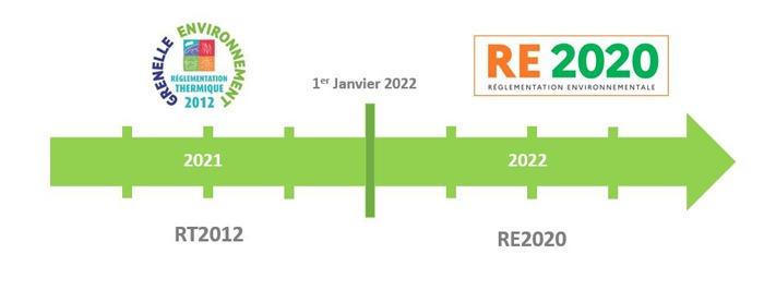 RT2012 RE2020