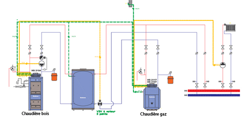 Chauffage gaz à condensation: Intégration des énergies ...