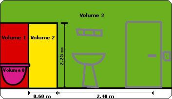 Confort d coration radiateurs d co conseils - Prise de courant salle de bain norme ...
