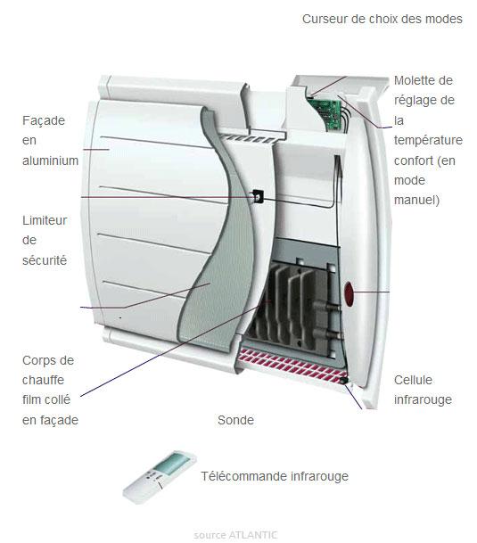 chauffage lectrique en r novation adieu le simple convecteur. Black Bedroom Furniture Sets. Home Design Ideas