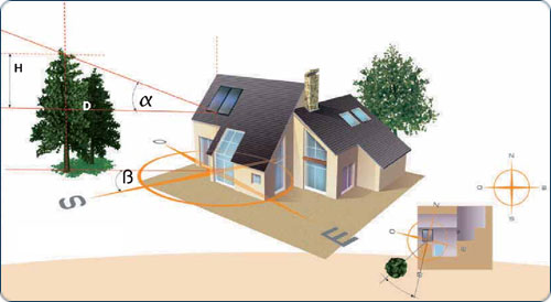 optimisation orientation solaire
