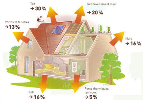 Chauffage basse conso en renovation votre maison est elle bien isol e - Consommation moyenne d une maison ...